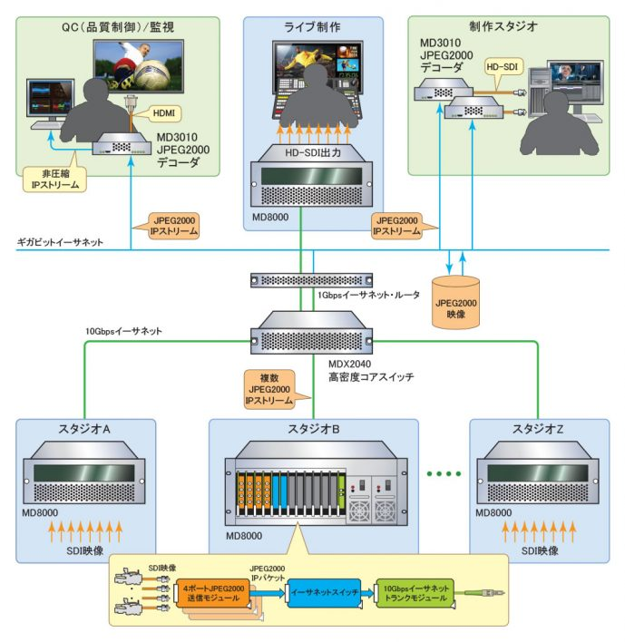 IP伝送エッジデバイス