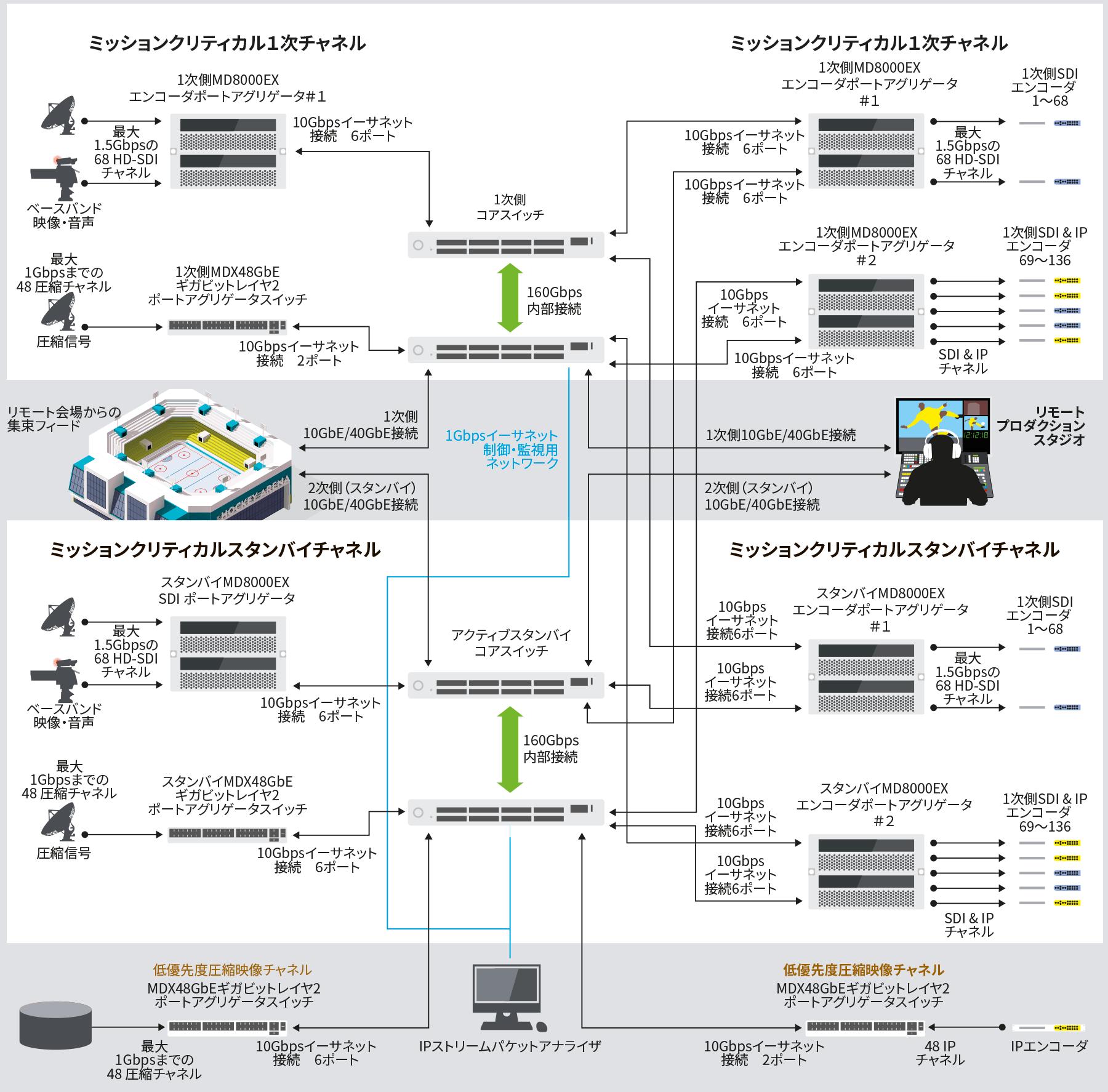 集中化IPスイッチング