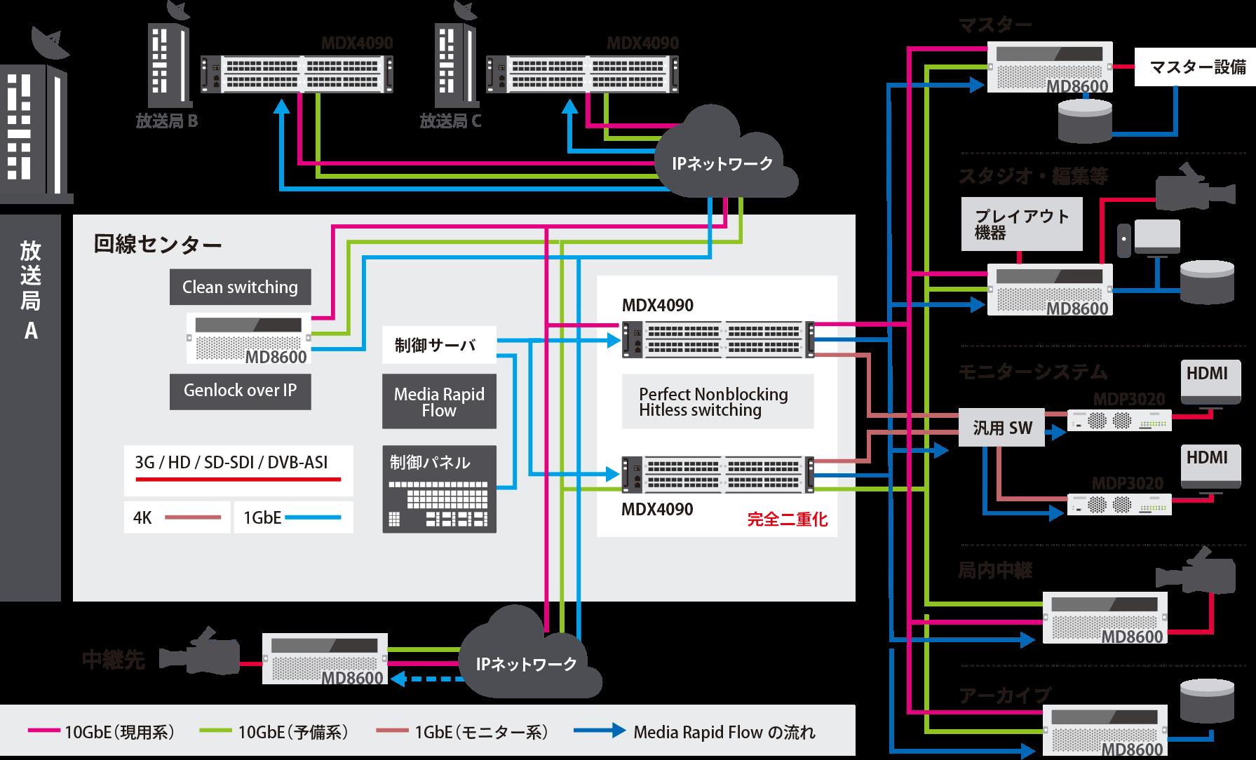 局内IP-VRシステム概要