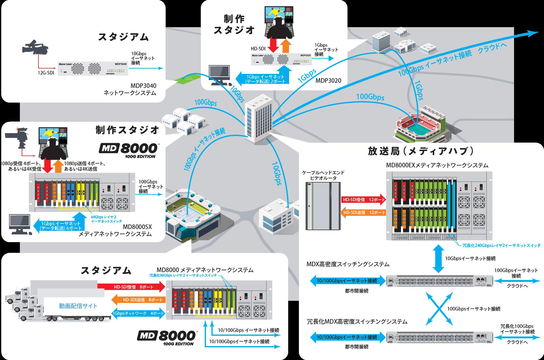 メトロポリタン配信ネットワーク