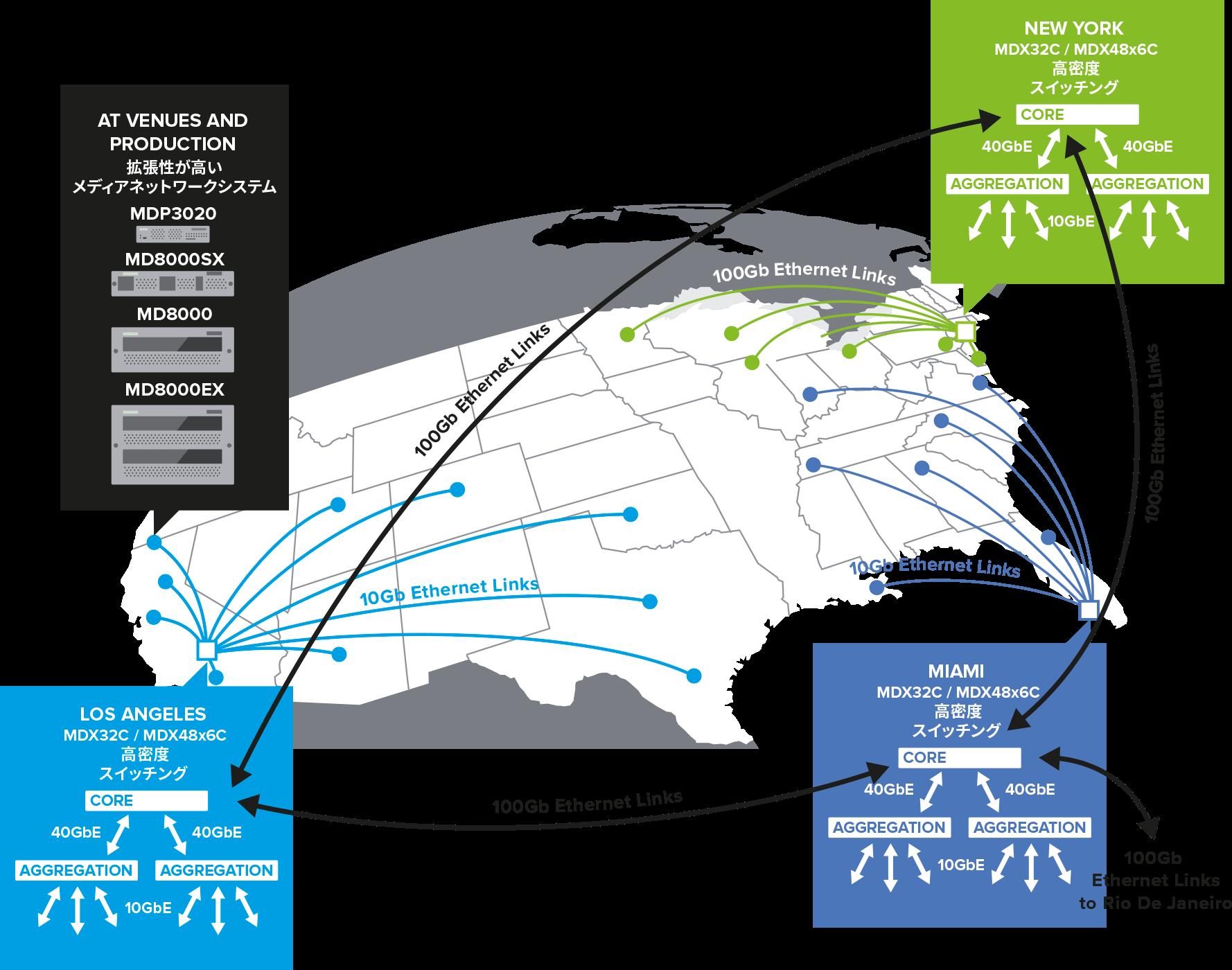 WAN IPネットワーク―次世代放送ソリューション